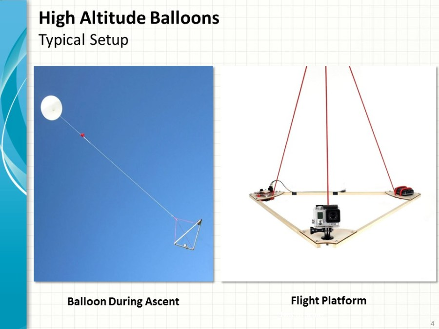 Typical High Altitude Balloon System