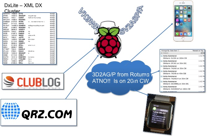Ham Radio Raspberry Pi Project - DX Alarm Clock Architecture