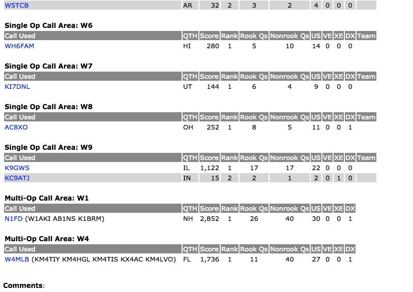 2017 ARRL Rookie Roundup RTTY Scores
