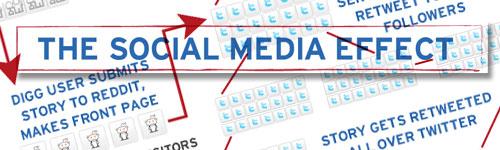 Diagrama del flujo del contenido aprovechando las redes sociales. Social media marketing SMO.