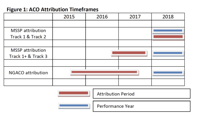 Evaluation Of Potential Aco Performance Bias From Retrospective And Prospective Assignment