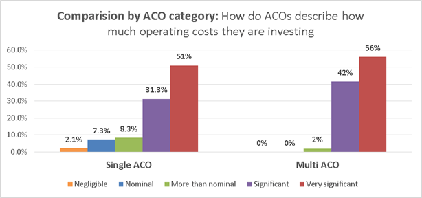 Aco Cost And Macra Implementation Survey