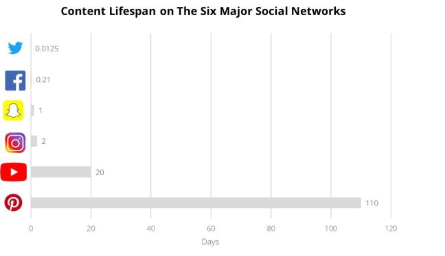 Content lifespan on social networks
