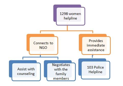 How To Find Domestic Violence Counselling, Helplines And Support In