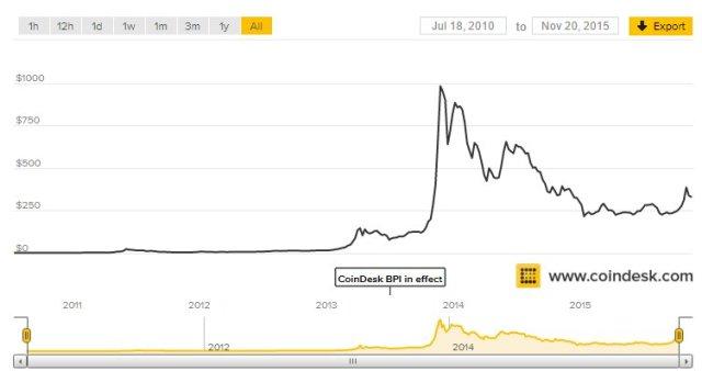 bitcoin_rate