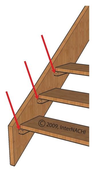 Stair ledger strips.