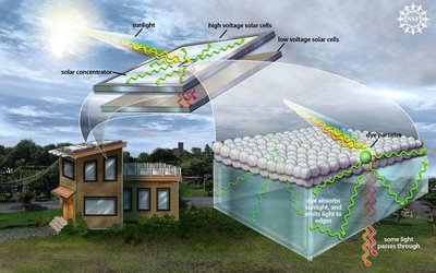 Organic solar collectors use dye to concentrate the sun's rays onto solar cells