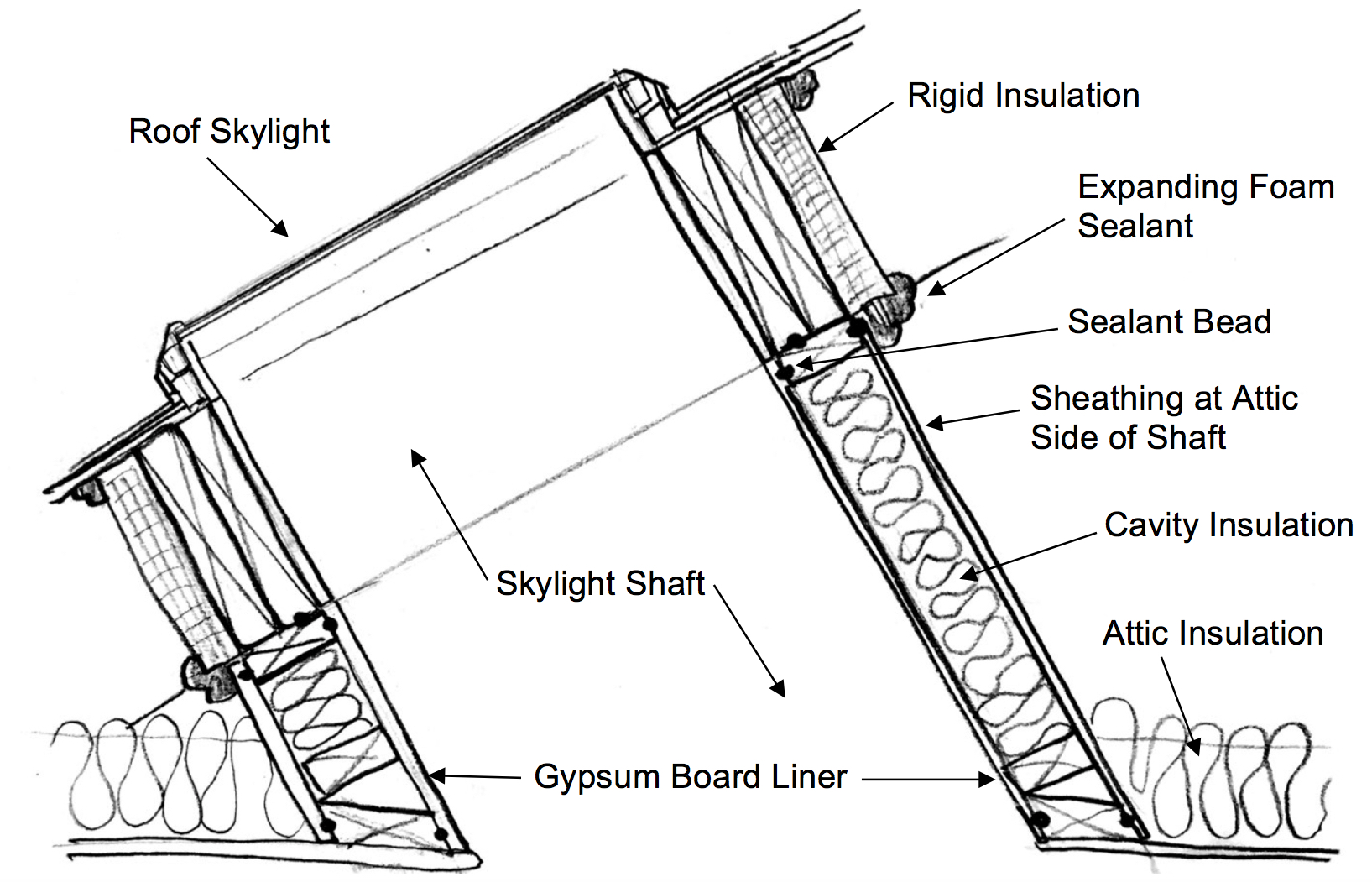 How To Inspect The Skylight Shaft Wall Insulation