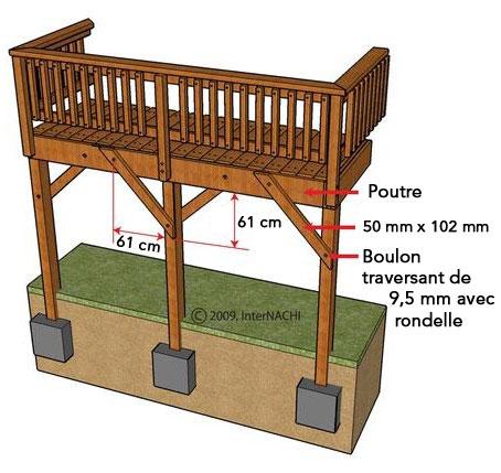 inspection d une terrasse article
