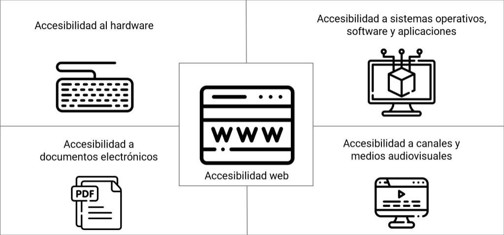 Principales componentes de la accesibilidad TIC: accesibilidad al hardware, Accesibilidad a sistemas operativos, software y aplicaciones, Accesibilidad a documentos electrónicos, Accesibilidad a contenidos web y Accesibilidad a canales y medios audiovisuales.
