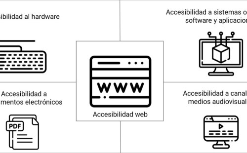 Elementos de la accesibilidad tic: Accesibilidad web, software, hardware, documentos, y medios audiovisuales.