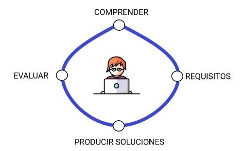 Proceso de Diseño Centrado en el Usuario