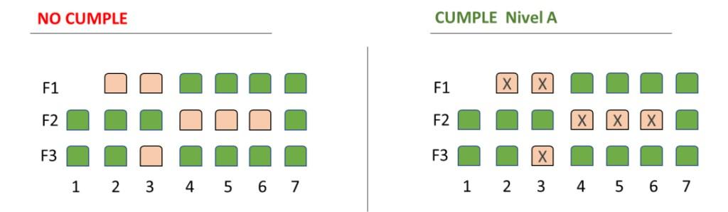 Dos selectores de asiento. En el de la izquierda los ocupados y libres solo se distinguen por el color (no cumple criterio 1.4.1), mientras que en el ejemplo de la derecha se utiliza también el símbolo X junto al color rojo (cumple 1.4.1, de nivel A).