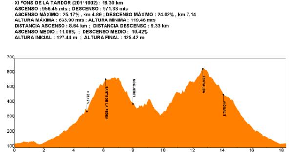 perfil carrera de montaña de la vall d'uixo