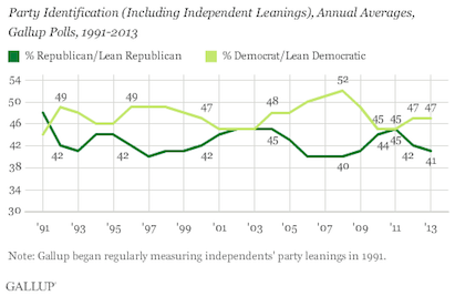 3rd Gallup Indepedents Graph