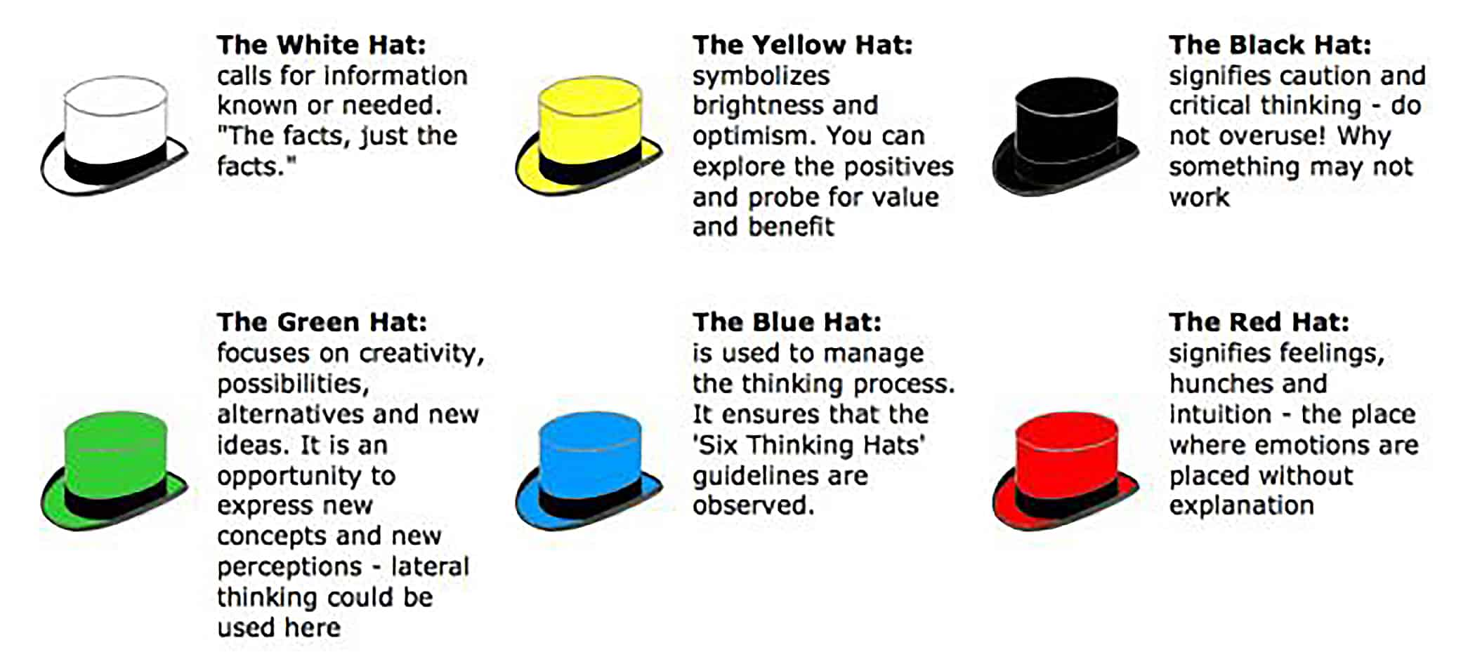 Management Of Change Needs More Yellow Hat Thinking