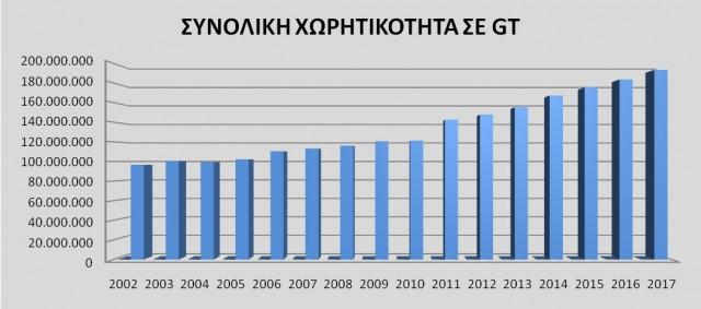 Διάγραμμα % κατανομής διαχειριζόμενου στόλου με βάση την ολική χωρητικότητα για τα έτη 2002 έως 2017 .