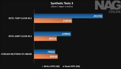 Intel-760P-512GB-M.2-SSD-review-Synthetic-Tests-3