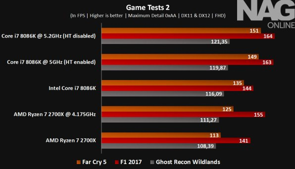 Intel-Core-i7-8086K-review-Game-Tests-2---8086K