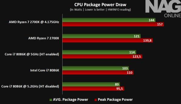 Intel-Core-i7-8086K-review-Power-Draw---8086K