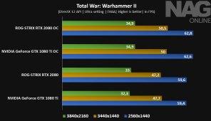 ASUS-ROG-STRIX-RTX-2080-8G-GAMING-review-Total-War-Warhammer-2-benchmark