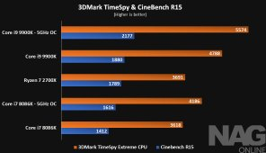 Intel-Core-i9-9900K-review-3DMark&CineBench