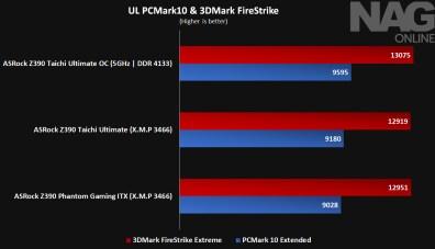 PCMark 10 & 3DMark - Z390 TaiChi