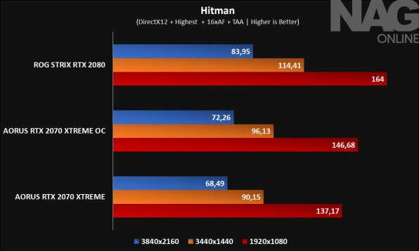 AORUS-GeForce-RTX-2070-XTREME-8G-GPU-review-Hitman--AORUS-2070