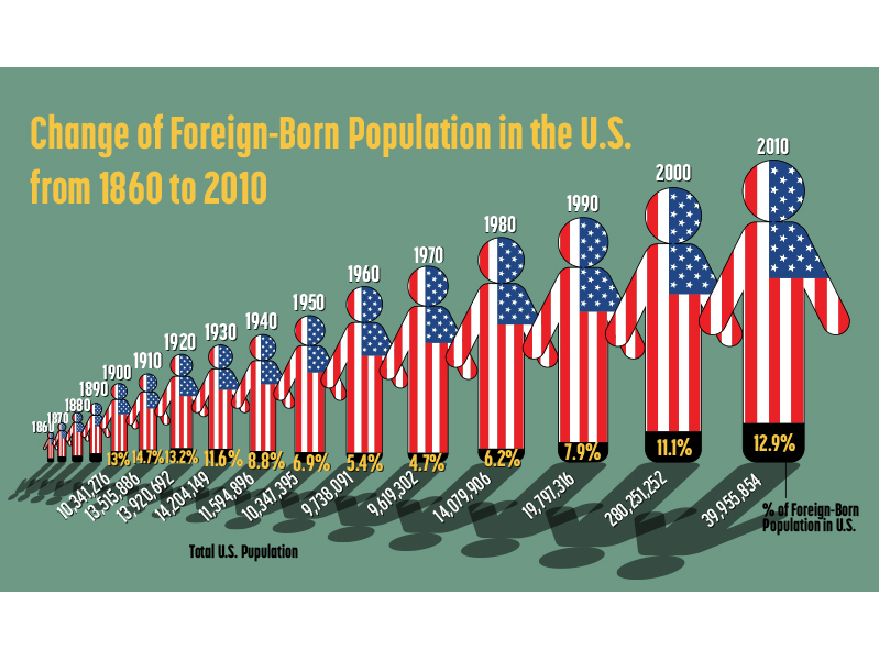 % of US_Immigrants_feature
