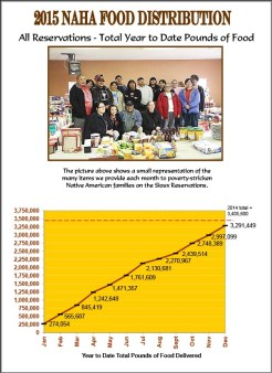 2015 Pounds of Food Delivered