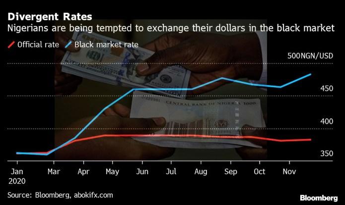 Naira weakens against Dollar on I&E window