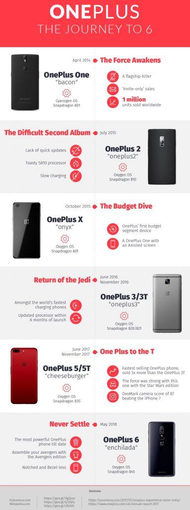 OnePlus 6 infographics
