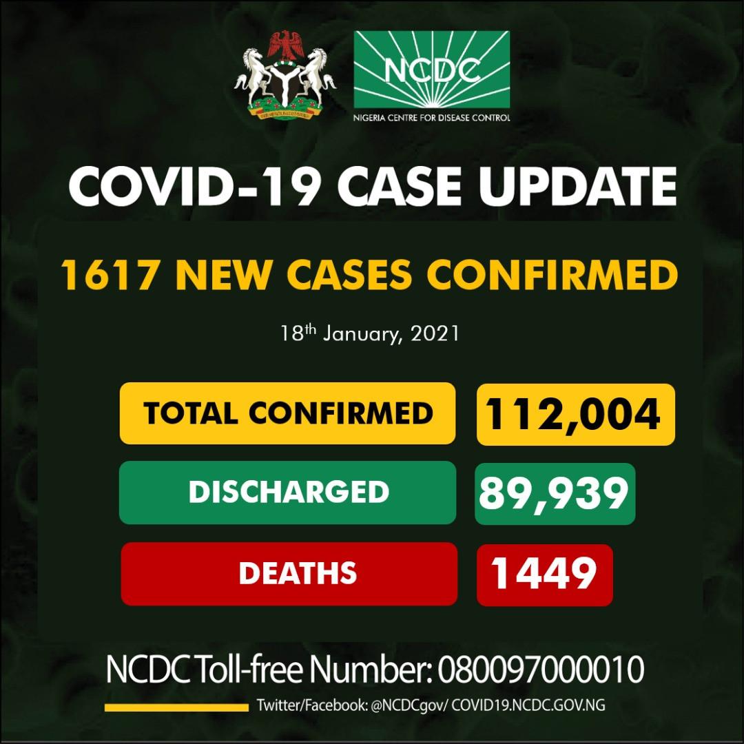 1,617 fresh cases of COVID19 recorded in Nigeria