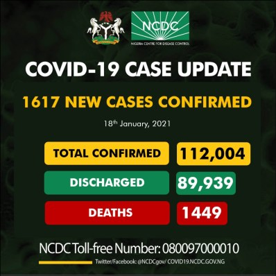 1,617 fresh cases of COVID19 recorded in Nigeria