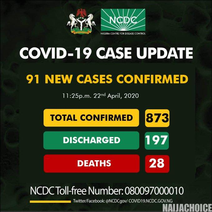 91 New Coronavirus Cases Recorded. Total 873. 197 Discharged. 28 Deaths