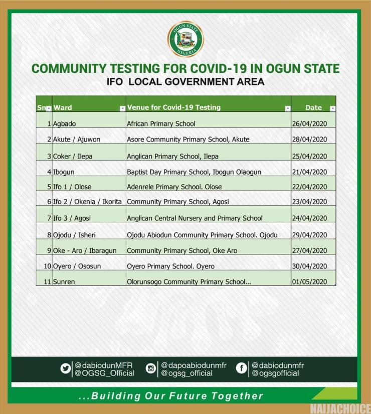 COVID-19: Ogun State Releases Schedule For Free Testing Of Suspected Patients