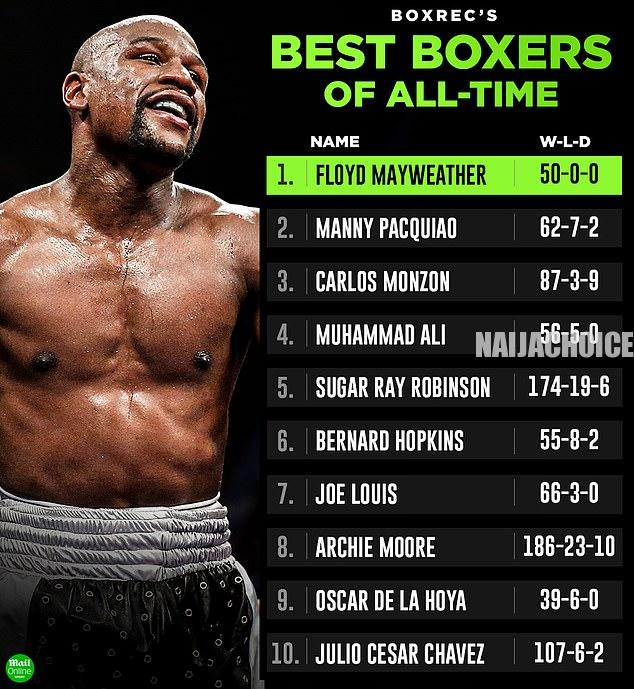 Floyd Mayweather Jnr Rated Greatest Boxer Of All Time