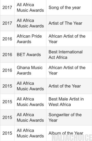 Wizkid's awards and achievements from 2015 to 2020