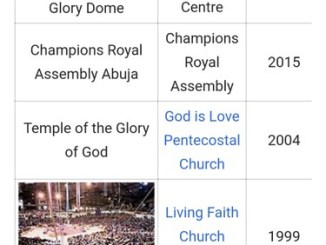List Of The Largest Evangelical Church Auditoriums: First Three Are In Nigeria