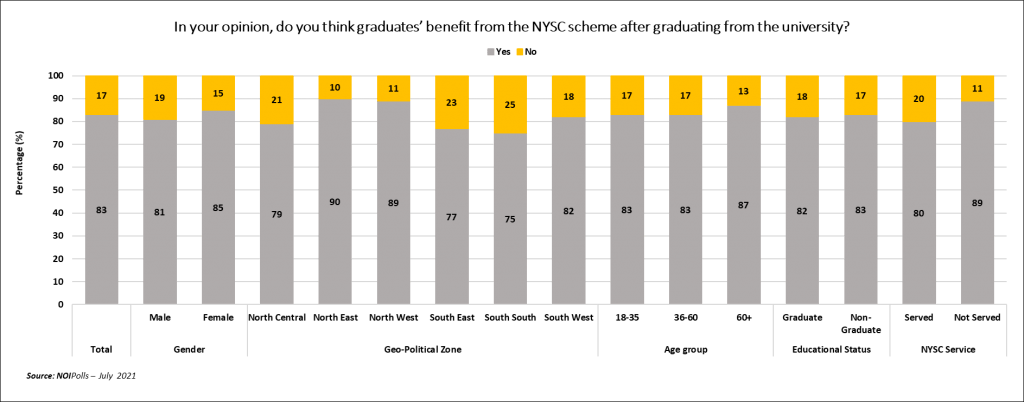 NYSC: Why Over 80% Of Nigerian Adults Don't Support Scrapping The Programme