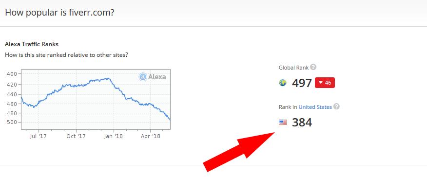 Fiver USA ranking by alexa