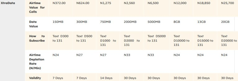 MTN Nigeria Tariff plans Migration Codes, Call Rates & Benefits