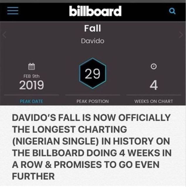 """Davido's """"Fall"""" Sets Another World Record (Check It Out)"""