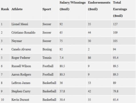 World's Highest Paid Athlete, See Who Topped The List Between Messi And Ronaldo