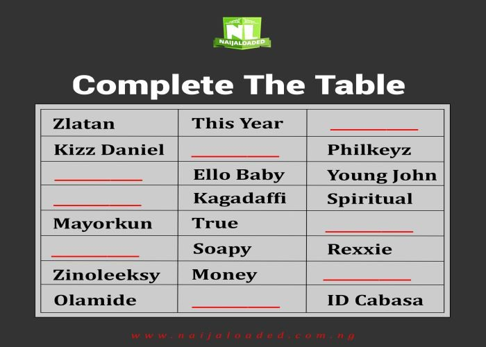 How Much Do You Know Nigerian Music Industry? Join This Game (Best Participant Wins)