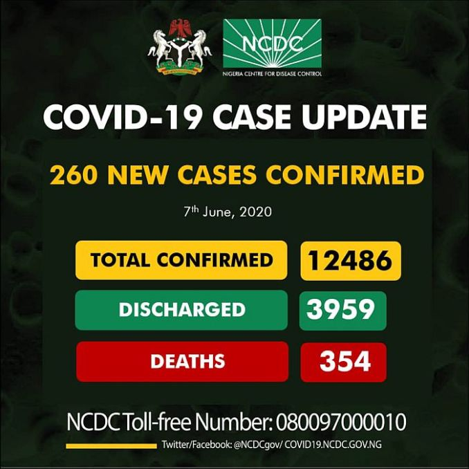 Breaking News: 260 New Cases Of Coronavirus Confirmed In Nigeria As Toll Rises To 12,486 1