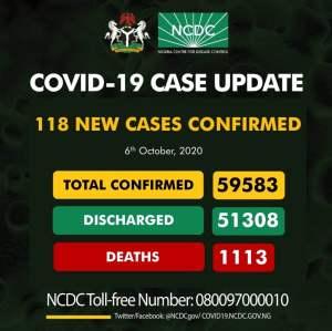 EjrdgSdXsAAzgh2 - Coronavirus: NCDC Confirms 118 New COVID-19 Cases In Nigeria