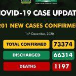 Coronavirus: NCDC Confirms 201 New COVID-19 Cases In Nigeria