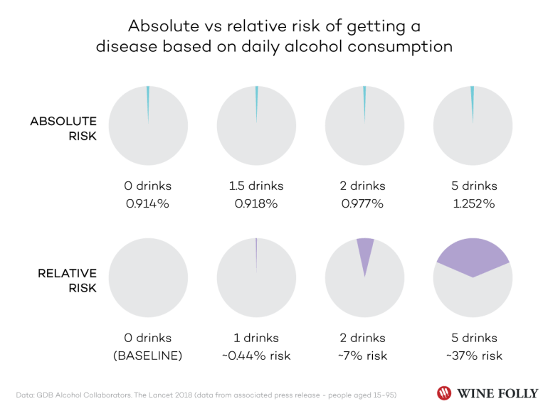 Absolute vs. Relative Risk of Getting a Disease Based on Daily Alcohol Consumption - Chart by Wine Folly - Data From The Lancet