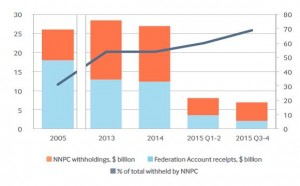 New NRGI analysis shows the problem of unchecked #NNPC revenue retention remains unfixed. http://www.resourcegovernance.org/analysis-tools/publications/nnpc-still-holds-blank-